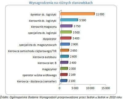 ile zarabia się w Polsce